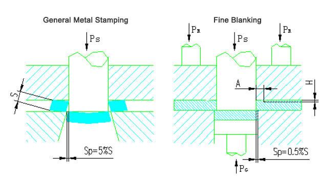 fine blanking vs stamping